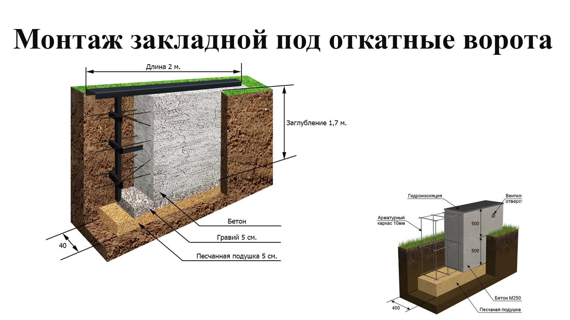 глубина фундамента для откатных ворот